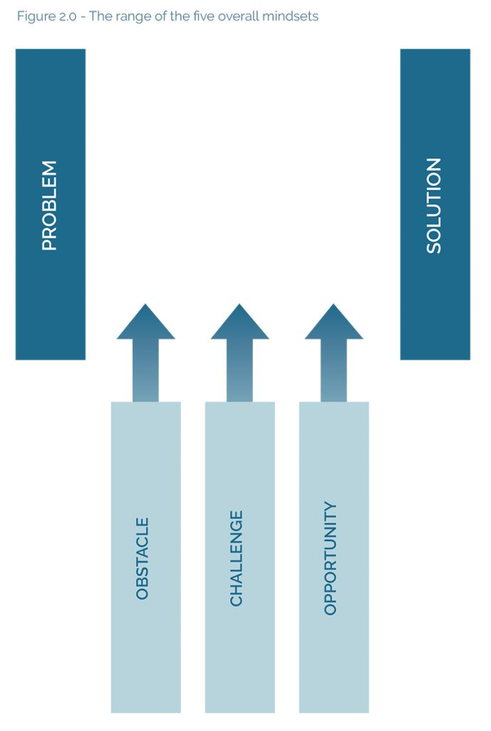 Figure 2.0 - The range of the five overall mindsets