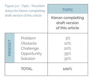 Figure 3.0 - Topic : Transition status for Kieran completing draft version of this article